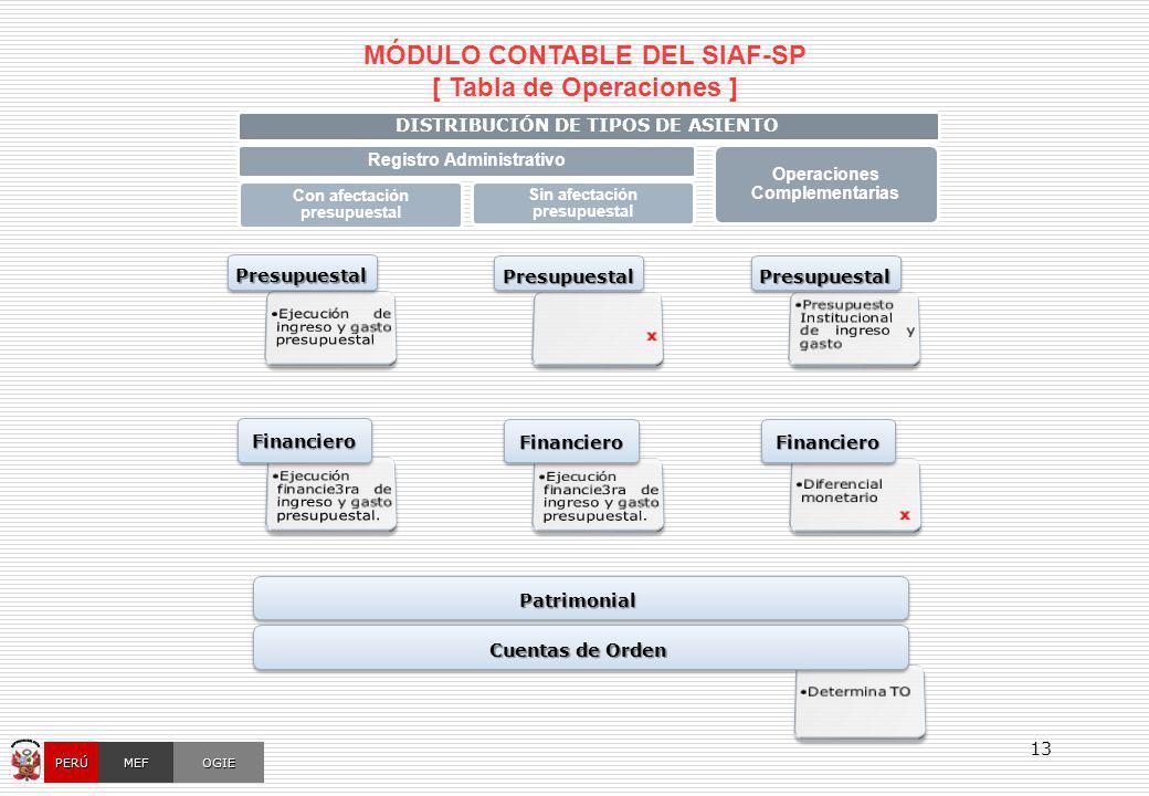 MÓDULO CONTABLE DEL SIAF-SP [ Tabla de Operaciones ]